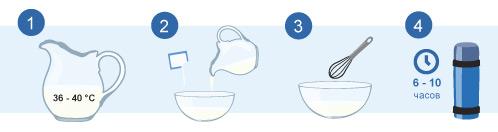 Приготовление бифидума